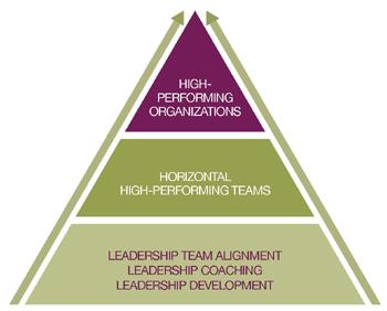 High.Performance.Teams.Triangle